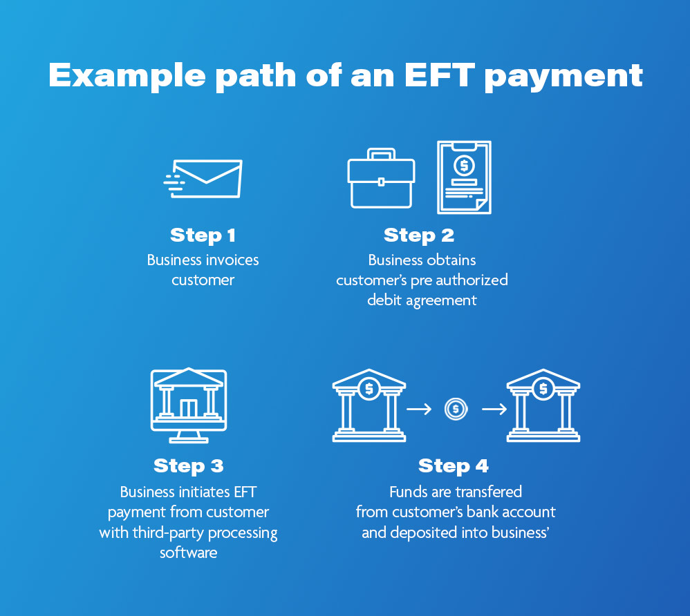 EFT payment example path