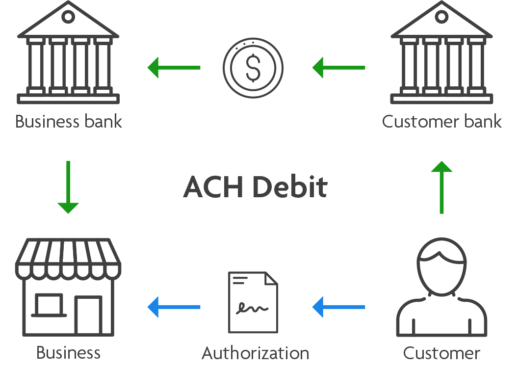 ACH credit flow example